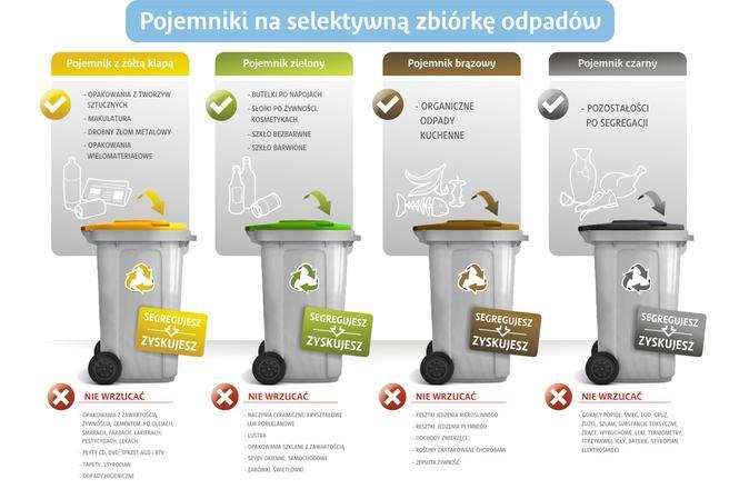 Segregacja śmieci w Opolu