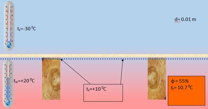 Ocieplenie dachu metodą nakrokwiową - 1 cm ocieplenia