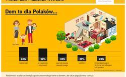 Wybór projektu i technologii. Czym kierują się Polacy? Poznaj wyniki najniowszych badań