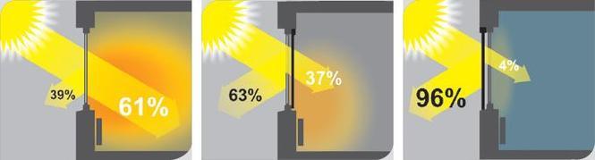 Promieniowanie słoneczne Fakro