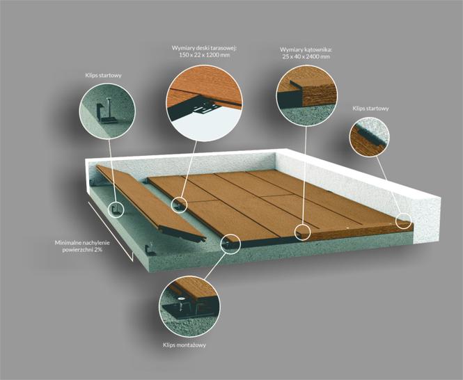 Schemat systemu tarasowego S-Board