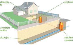 Przyłączenie domu do wodociągu i kanalizacji. Formalności krok po kroku